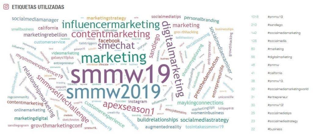 #SMMW19 #SEOHashtag #Marketing Etiquetas Instagram