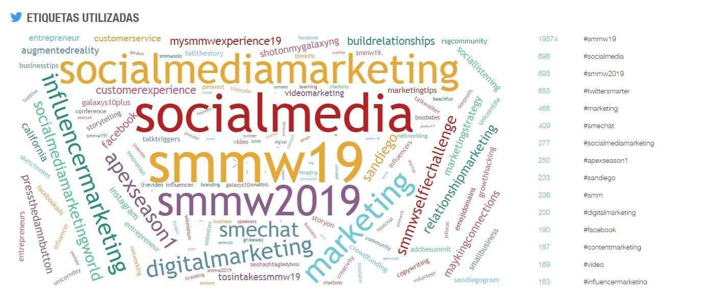 #SMMW19 #SEOHashtag #Marketing Etiquetas