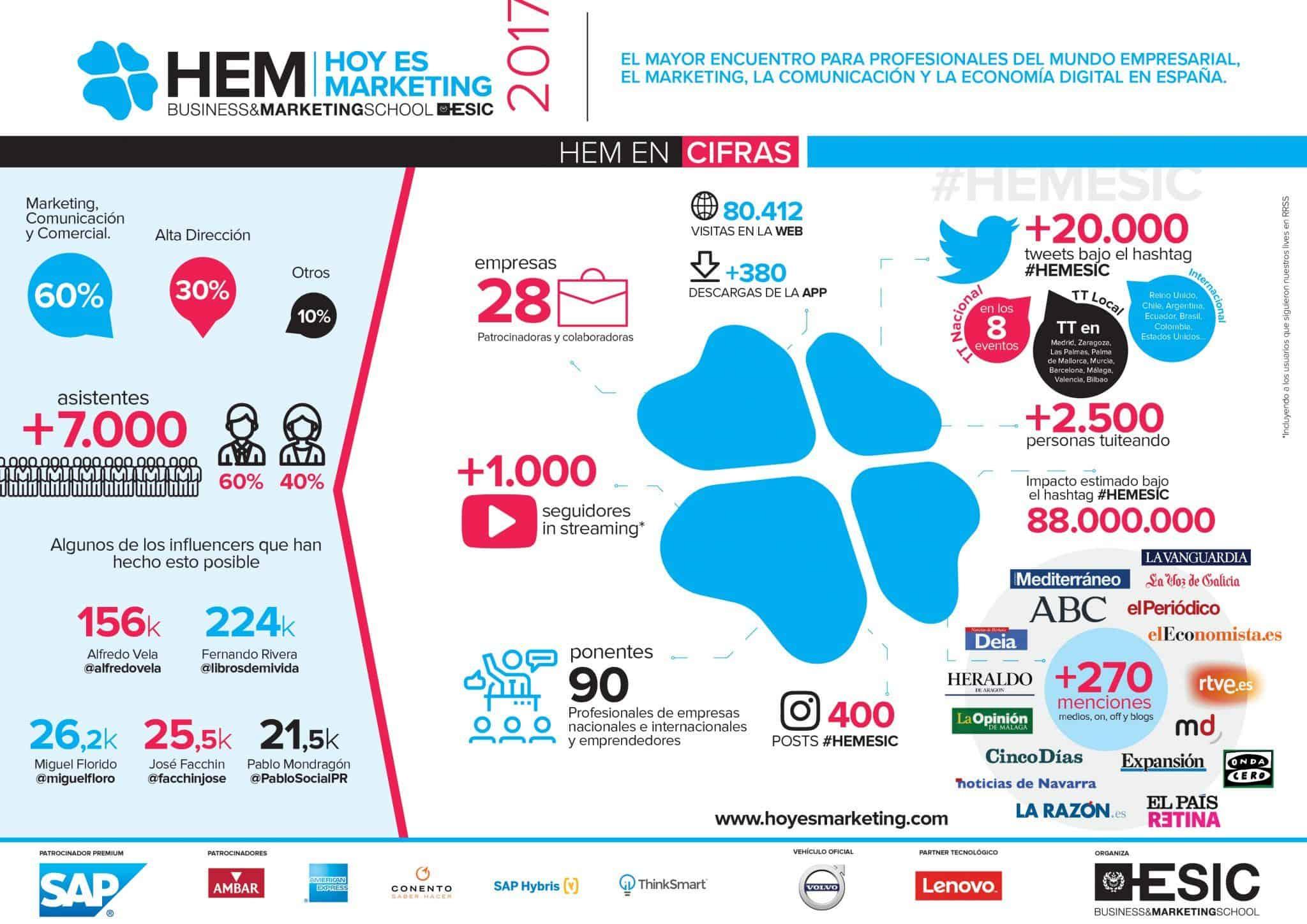 infografia_hem2017_general #Hemesic