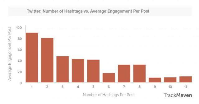 #SEOHAshtag twitter-hashtag-engagement-study