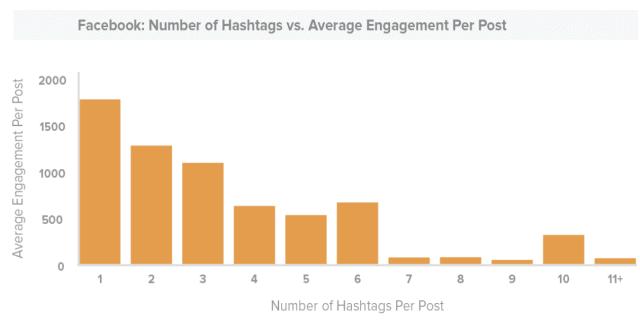 #SEOHashtag facebook-hashtag-engagement-study