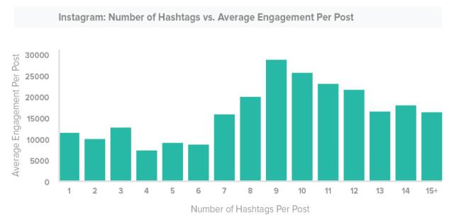 #SEOhashtag instagram-hashtag-engagement-study