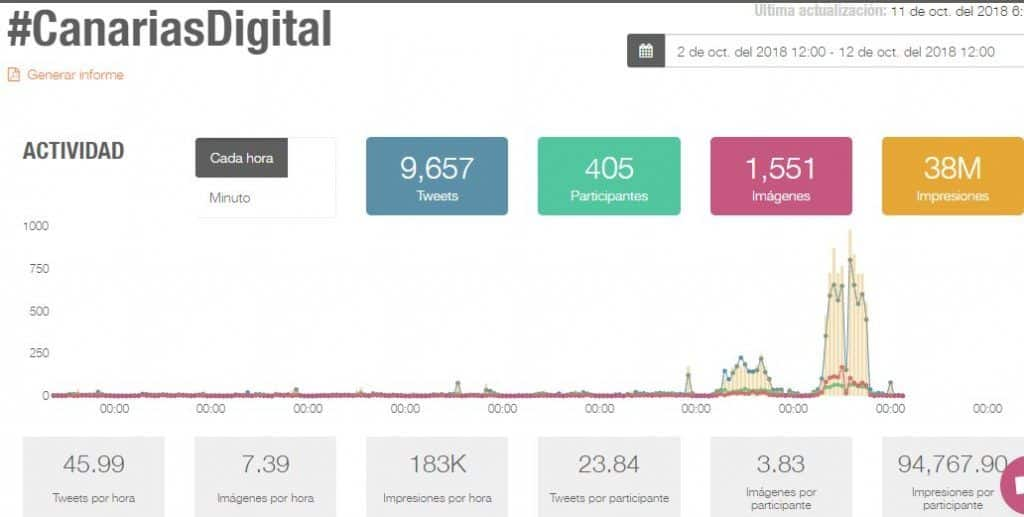 #canariasdigital #SEOhashtag 38M