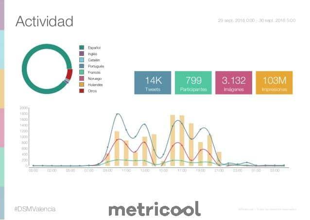 #dsmvalencia metricool 103 millones #SEOHashtag