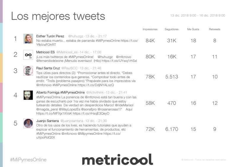 #MiPymesOnline #SEOHAshtag Los mejores tweets