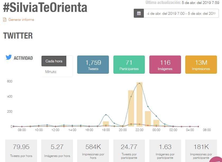 #SilviaTeOrienta 13 millones